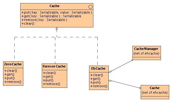 Photoxchange revision 69 branchestapestry4docscontentxdocs class diagram orgwambleecheing ccuart Image collections