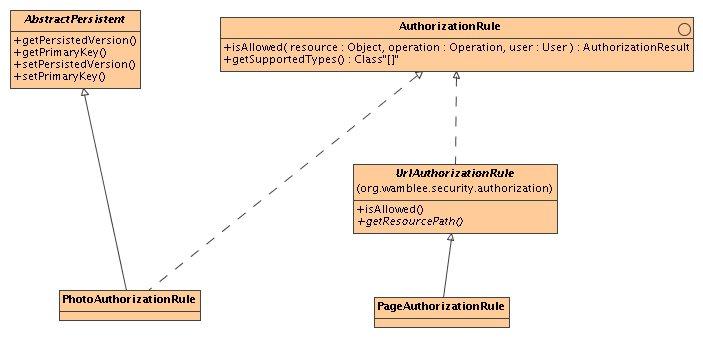 Photoxchange revision 69 branchestapestry4docscontentxdocs class diagram orgwambleeotosthorizationg ccuart Image collections
